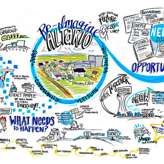 graphic recording calgary ab, altario ab graphic recording, return to rural, community vision, community opportunities, graphic recorder alberta, graphic recording vancouver, graphic facilitation vancouver, live scribing, live illustration, sketchnotes, graphic recording company, the fuselight creative