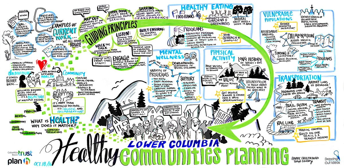 graphic recording columbia valley, graphic recording trail bc, healthy community planning, graphic recorder vancouver bc, community workshop, graphic recording vancouver, graphic facilitation vancouver, live scribing, live illustration, sketchnotes, graphic recording company, the fuselight creative