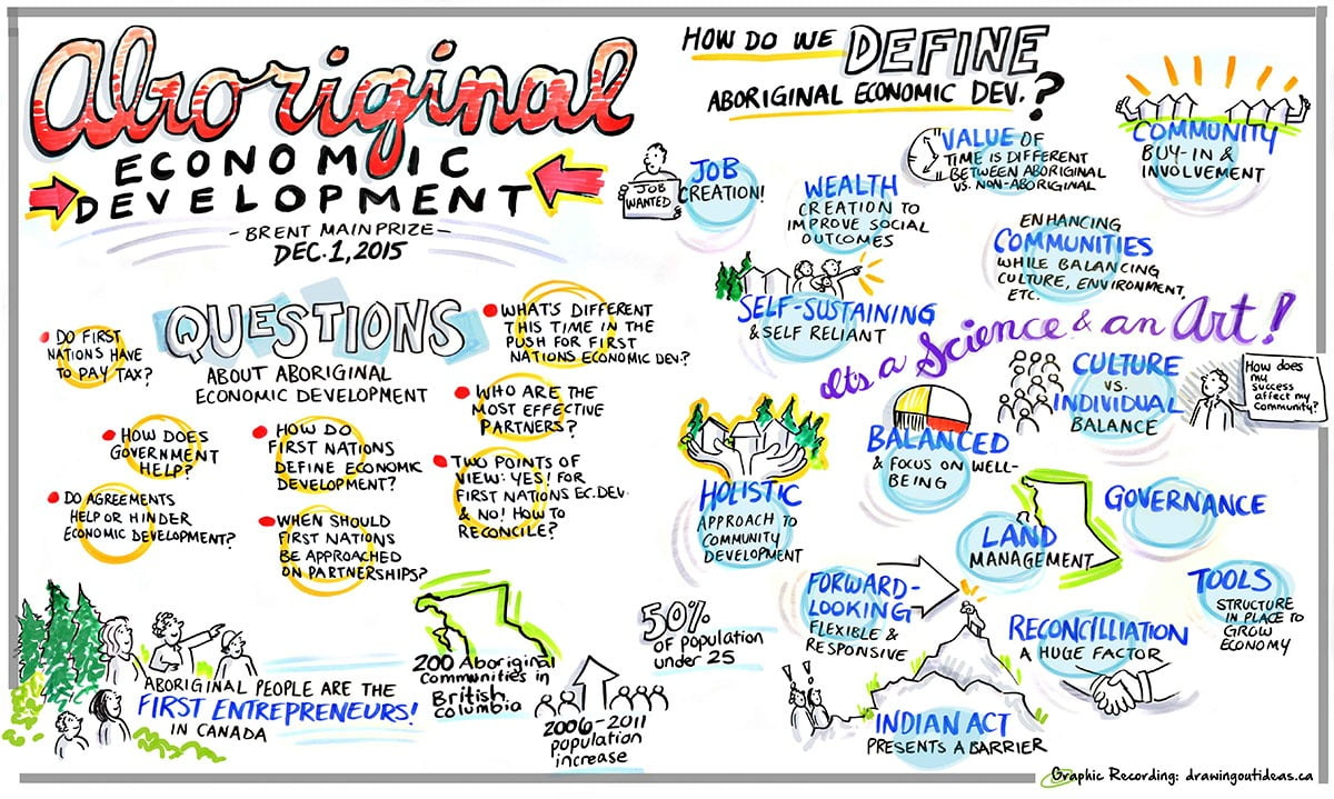 graphic facilitation first nations aboriginal indigenous graphic recorder, graphic recording vancouver, graphic facilitation vancouver, live scribing, live illustration, sketchnotes, graphic recording company, the fuselight creative