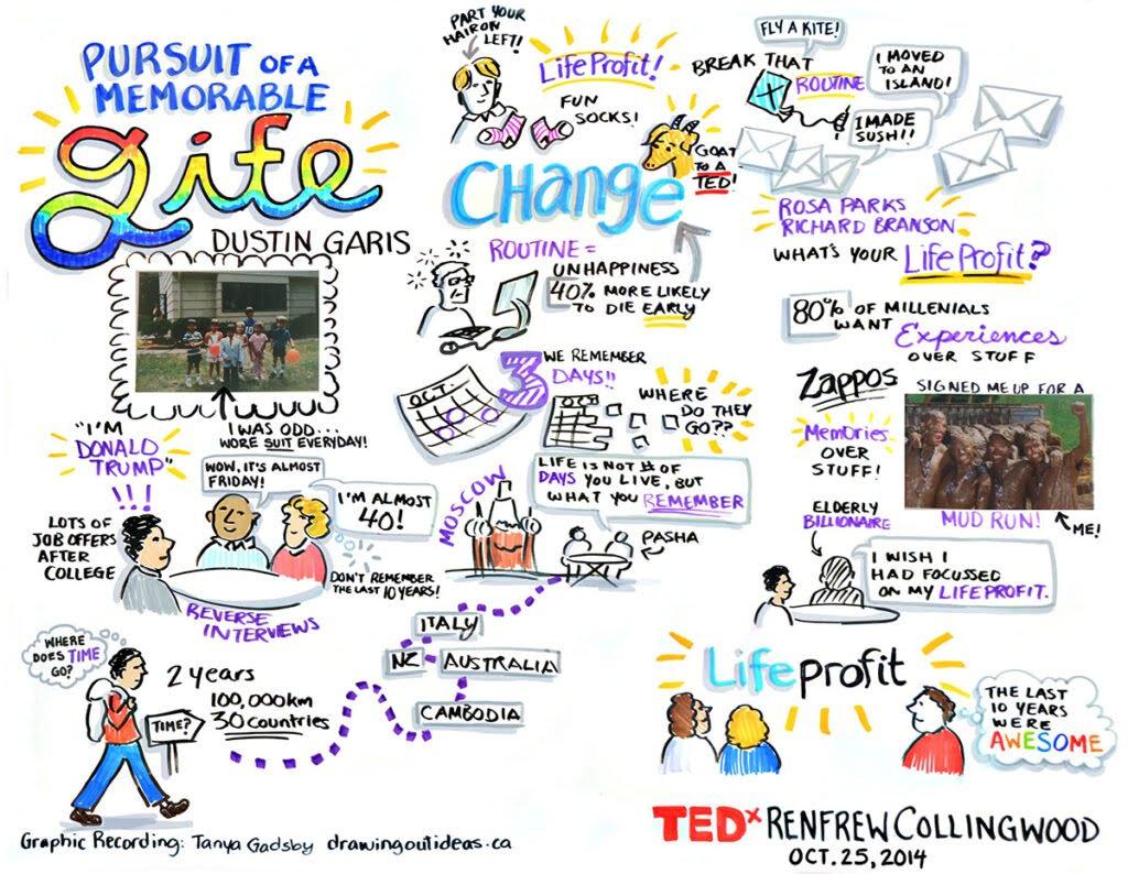 graphic recording TEDx RenfrewCollingwood, graphic recording vancouver, graphic facilitation vancouver, live scribing, live illustration, sketchnotes, graphic recording company, the fuselight creative