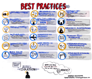 Best practices infographic, Text-based graphic recording, organized scribing, graphic recording company, graphic recording nashville, the fuselight creative