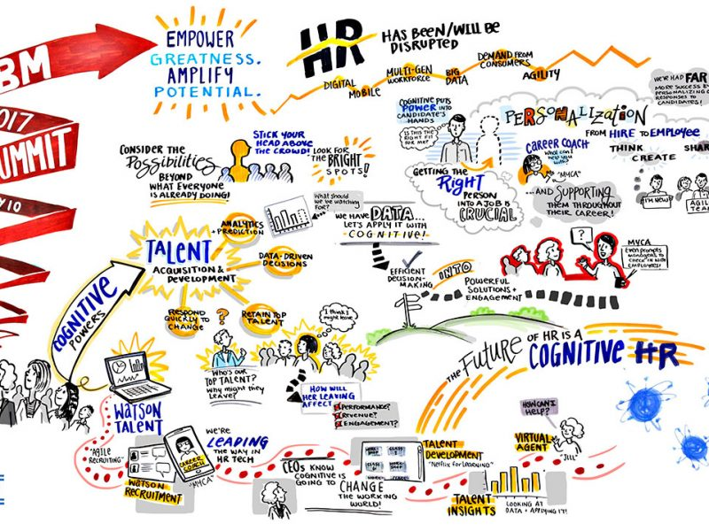 graphic facilitation graphic recording visual recording toronto, graphic recording vancouver, graphic facilitation vancouver, live scribing, live illustration, sketchnotes, graphic recording company, the fuselight creative