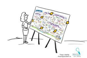 employee engagement at a conference, feedback wall, conference engagement, graphic recording vancouver, graphic recording company, live scribing, live illustration, sketchnotes, live sketching, interactive graphic recording, the fuselight creative