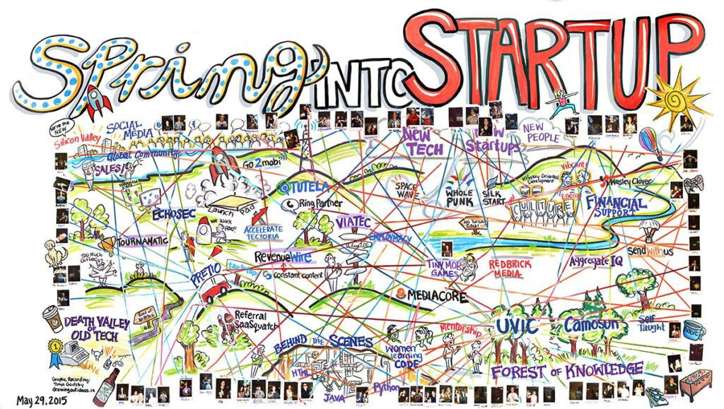 graphic recording, live scribing Victoria BC, graphic recording vancouver, graphic facilitation vancouver, live scribing, live illustration, sketchnotes, graphic recording company, the fuselight creative