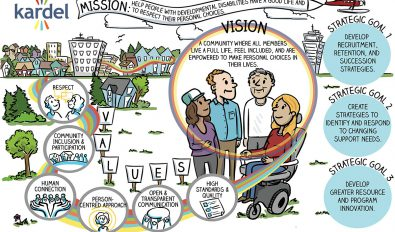 Strategic Plan infographic, infographics vancouver bc, infographics victoria bc, illustrated strategic plan, illustrated vision, the fuselight creative