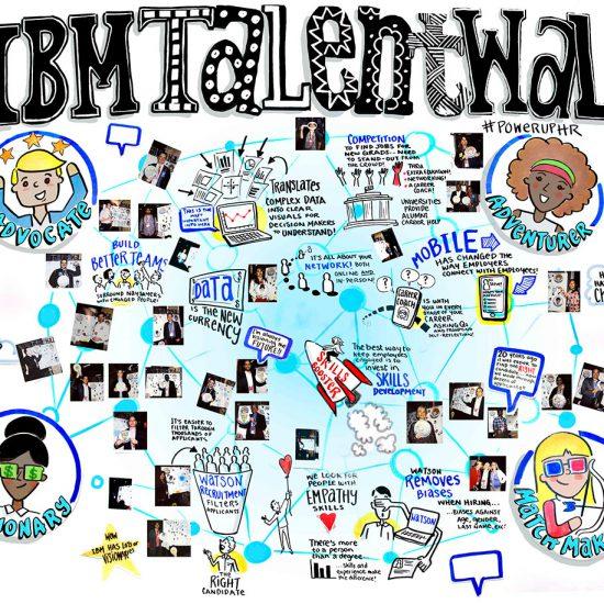 interactive graphic recording graphic facilitation