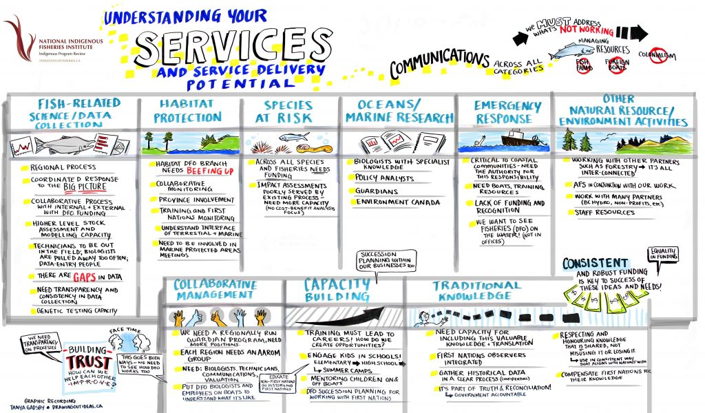 understanding indigenous fisheries, bc indigenous fisheries, ocean research, traditional knowledge, graphic recording, graphic recording vancouver, graphic facilitation vancouver, live scribing, live illustration, sketchnotes, graphic recording company, the fuselight creative