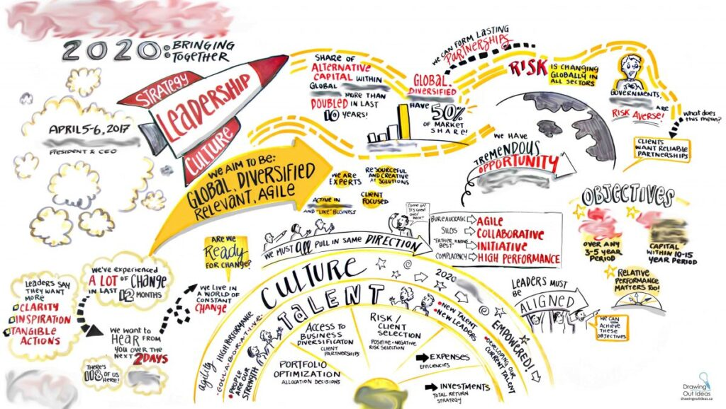 executive strategic planning, Turino italy graphic recording, strategy culture leadership visual, vision for the future graphic, graphic recording vancouver, graphic facilitation vancouver, live scribing, live illustration, sketchnotes, graphic recording company, the fuselight creative