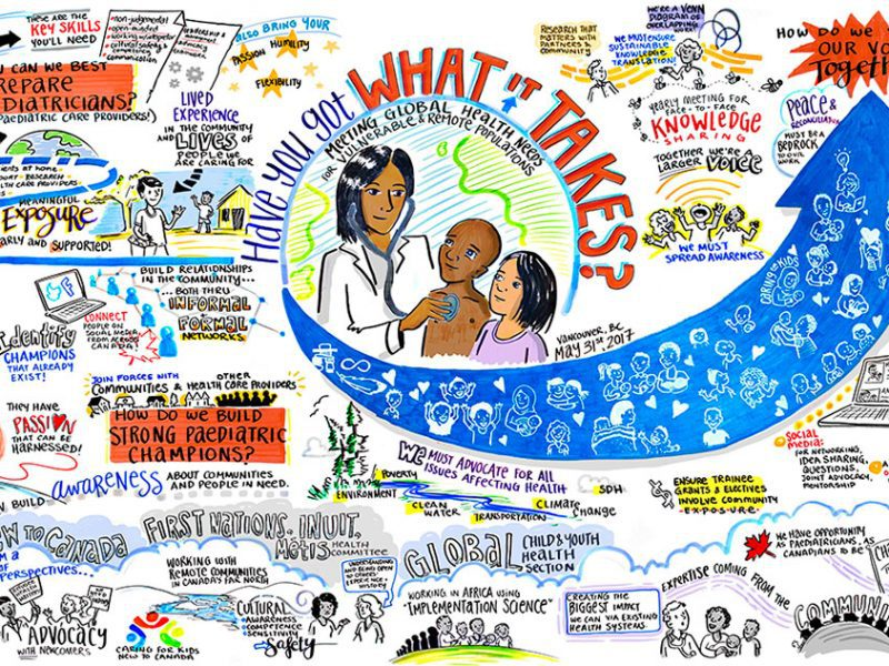 Canadian Paediatric Society graphic recording, world cafe CPS, Global Health graphic recording, How to prepare paediatricians, paediatric champions, graphic recording vancouver, graphic facilitation vancouver, live scribing, live illustration, sketchnotes, graphic recording company, the fuselight creative