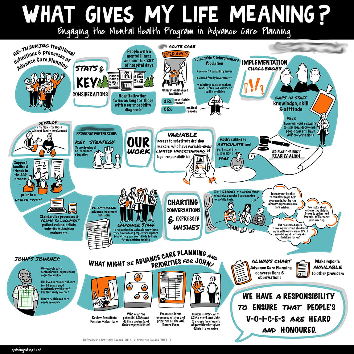 mental health program journey, infographic, illustrated journey, patient journey, system mapping, infographics vancouver bc, infographics victoria bc, the fuselight creative