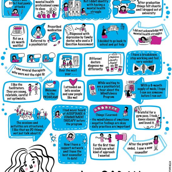 YMCA Mindfulness Sarah Story - Infographic