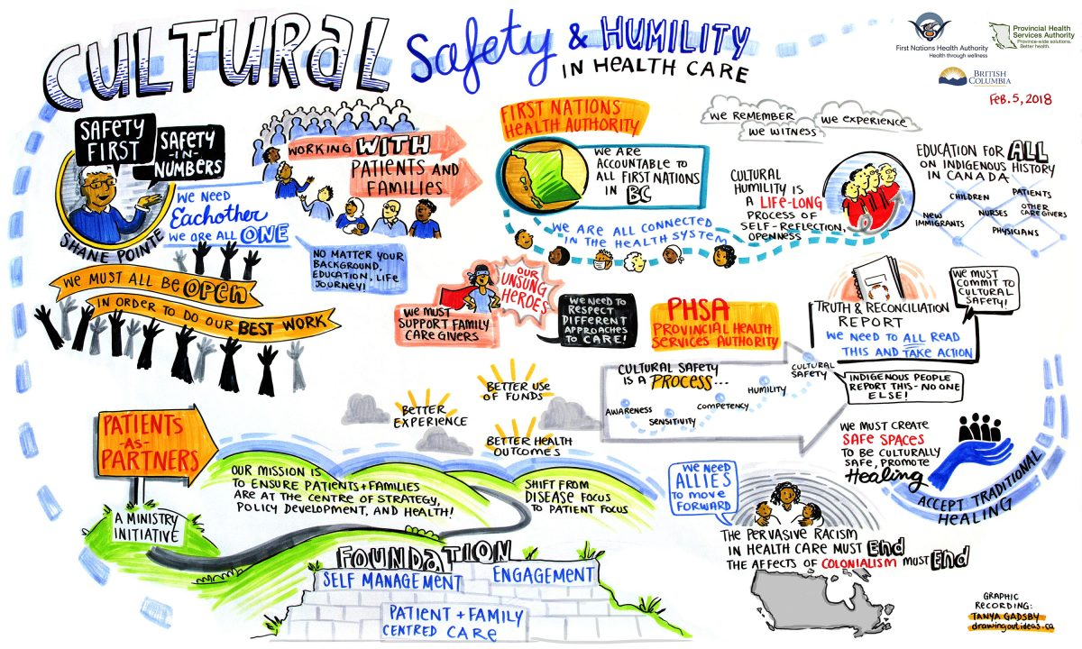 cultural safety and humility in health care, cultural safety, first nations health authority, patients as partners, graphic recorder vancouver, graphic recording victoria, truth and reconciliation, shane pointe, graphic facilitator health care, graphic recording company, live scribing, live illustrator, health care graphic recording, indigenous health, the fuselight creative