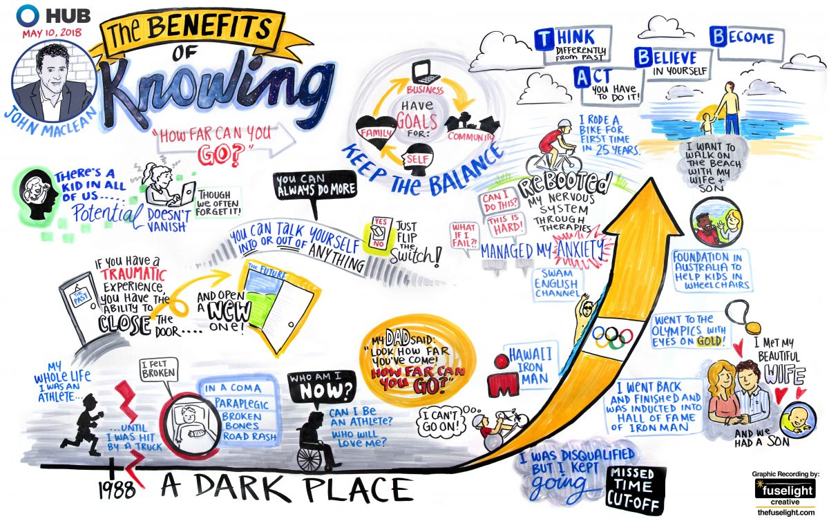 graphic recording vancouver bc, graphic recorder vancouver, keynote speaker graphic recording, john maclean, only possibilities, graphic facilitation vancouver bc, graphic recording company, visual life story, illustrated journey, paraplegic, live scribing, live illustration, hub international, the fuselight creative