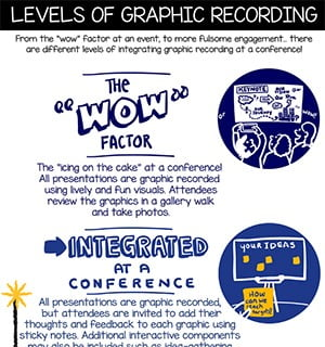 levels of graphic recording, graphic facilitation, graphic recorder vancouver bc, graphic facilitator victoria bc, types of graphic recording, graphic recording company, the fuselight creative
