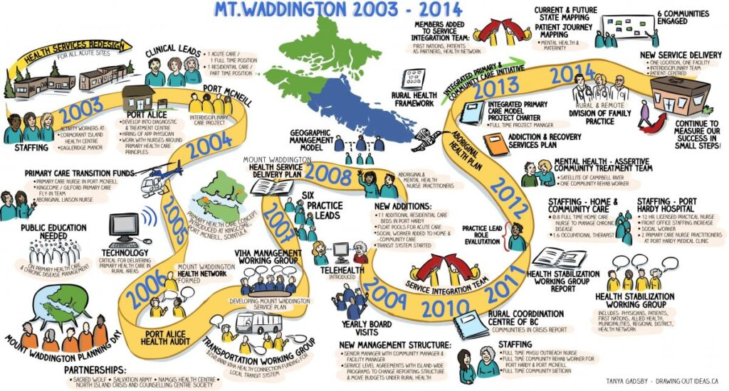 timeline graphic, milestone graphic, visual facilitation, illustrated timeline, infographic, mt waddington, the fuselight creative