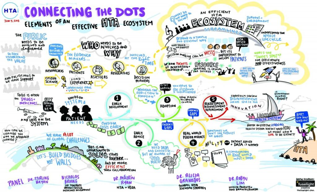 digital graphic recording, surface pro graphic recording, live scribing conference, health technology assessment, effective HTA system, health care, graphic recording company, graphic recorder vancouver, graphic recorder victoria, live illustrator, sketchnote, tablet graphic recording, digital scribe