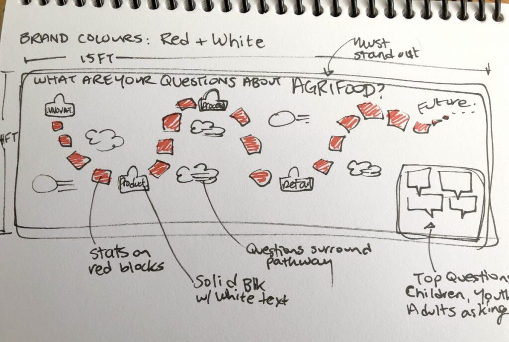drafting graphic recording, planning visual layout, early planning graphic recording, visual layouts, preparation for graphic recording, preparation for live scribing, preparation for visual facilitation, graphic facilitation, visual scribing, live illustration, calgary stampede graphic recording, graphic recorder calgary, tanya gadsby, fuselight creative, fuselight