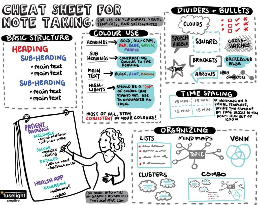 cheat sheet for graphic recording, cheat sheet for scribing, basics of scribing, tips for graphic facilitation, cheat sheet graphic facilitation, sketchnoting cheat sheet, flip charting tips, basics of flip charting, group facilitation, visual scribing, live scribing, visual facilitation, fuselight creative, tanya gadsby