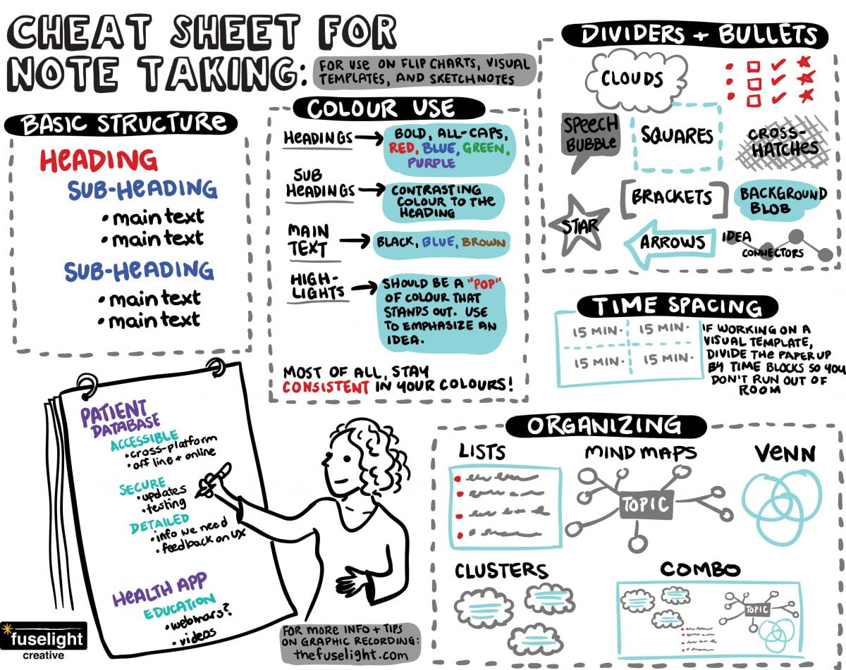 Flip Chart Note Taking Tips For Non Graphic Recorders
