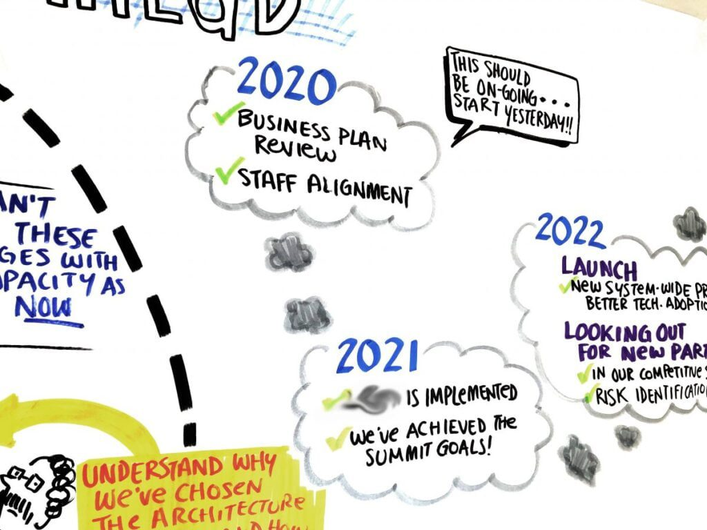 hierarchy of ideas, flip charting tips, sketchnoting tips, organizing notes, graphic recording basics, how to graphic record, how to sketchnote, graphic facilitation tips, graphic facilitation basics, fuselight creative, tanya gadsby, scribing, live scribing basics, visual facilitation how to