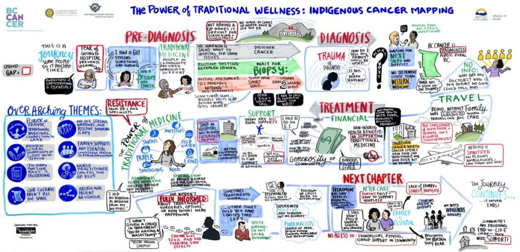 patient journey map, cancer care journey, indigenous journey in health care, BC Cancer Journey, power of traditional wellness, traditional wellness journey, indigenous medicine, graphic recording, graphic facilitation
