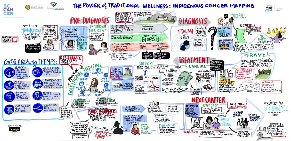 patient journey map, cancer care journey, indigenous journey in health care, BC Cancer Journey, traditional wellness journey, indigenous medicine, graphic recording, graphic facilitation
