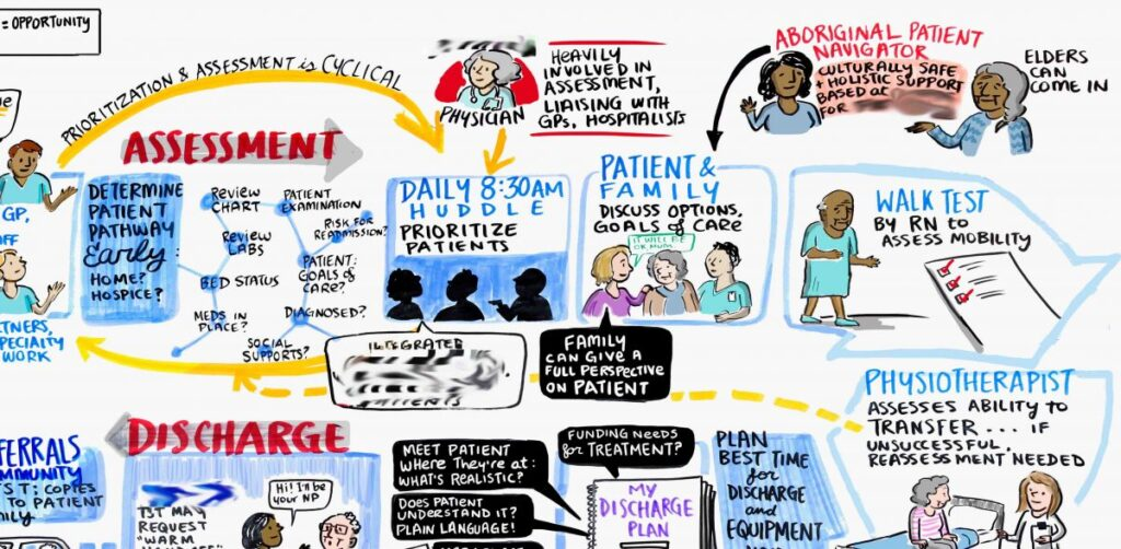 discharge journey, patient journey map, health care journey, discharge process, hospital discharge, graphic recording, graphic facilitation