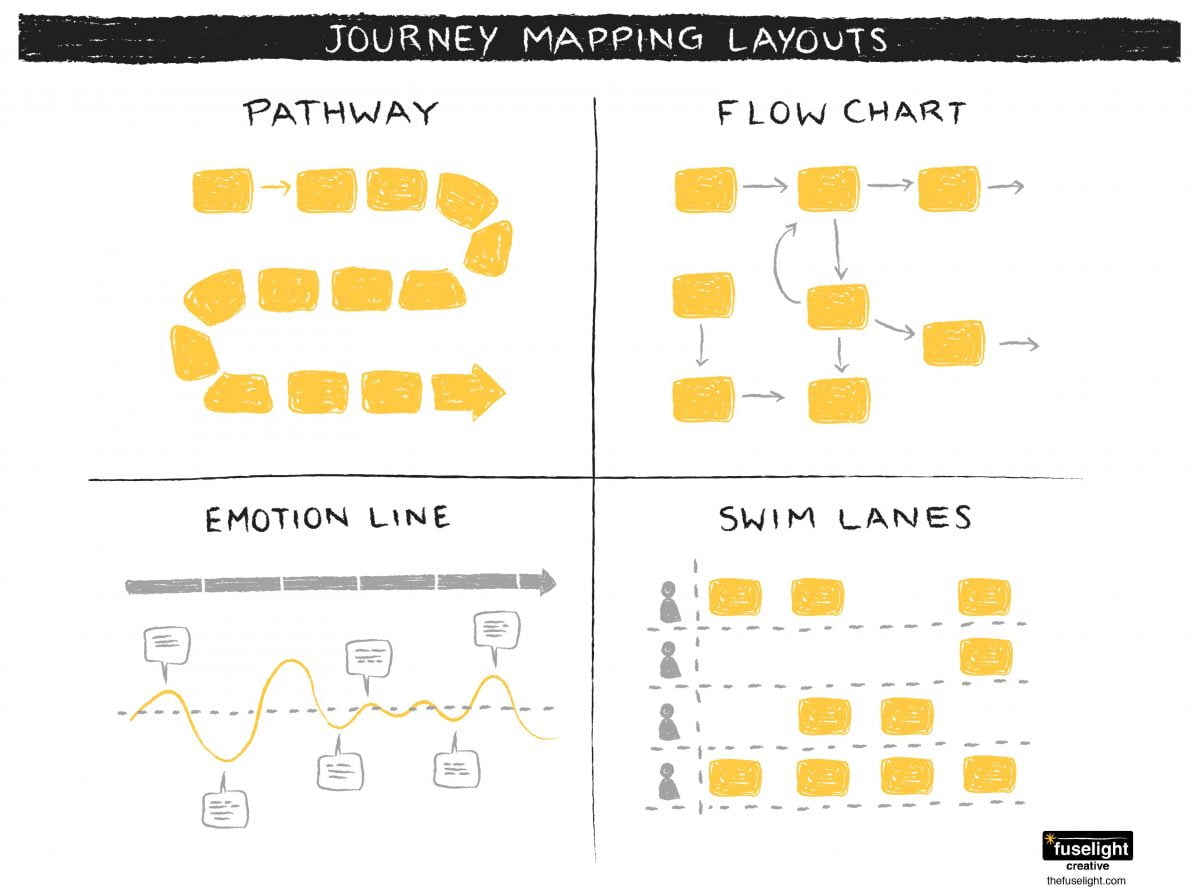 Patient Journey Mapping: Tips for Creating a Safe Space | Fuselight