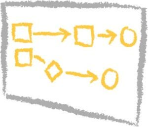journey mapping, patient journey mapping, customer journey mapping, flow chart, sketch