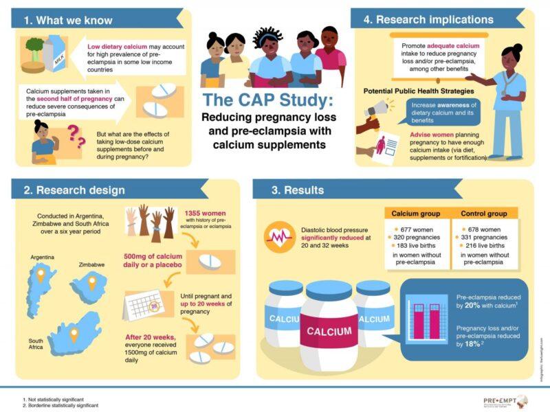 preeclampsia research, calcium and preeclampsia, hypertension and pregnancy, CAP study, UBC PRE-EMPT, infographic, visual information, fuselight creative, graphic facilitation vancouver bc