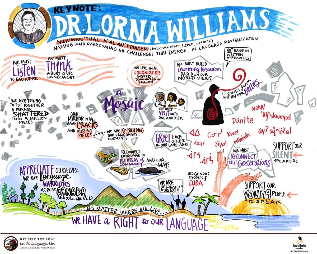 dr. lorna williams, indigenous language revitalization, broken mirror, conference engagement, knowledge wall graphic recording, indigenous language, year of indigenous language, UNESCO, First Peoples Cultural Council,
