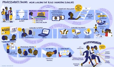Infographic, pathway for graduates, Vanderbilt, black engineering student path, visual path, journey map, illustrated map